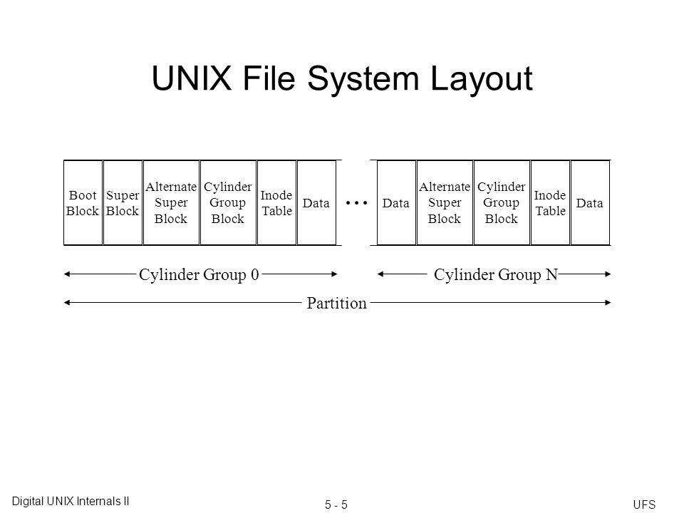 UNIX File System (UFS) Chapter Five.