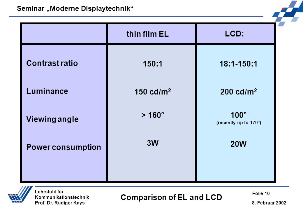 Comparison of EL and LCD