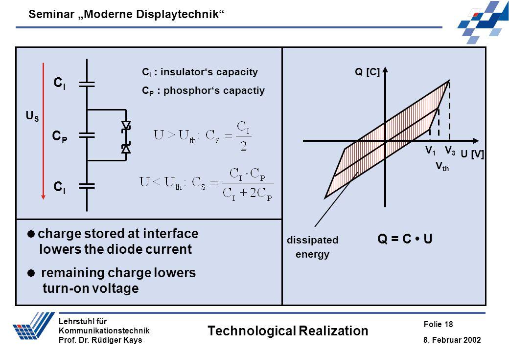 Technological Realization
