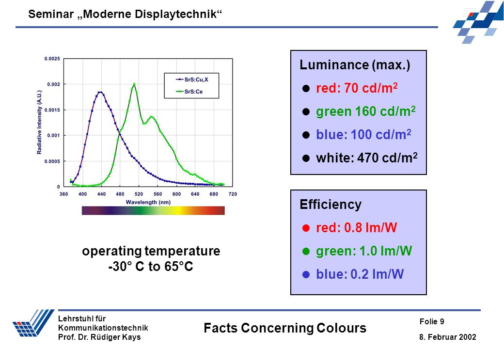 Facts Concerning Colours