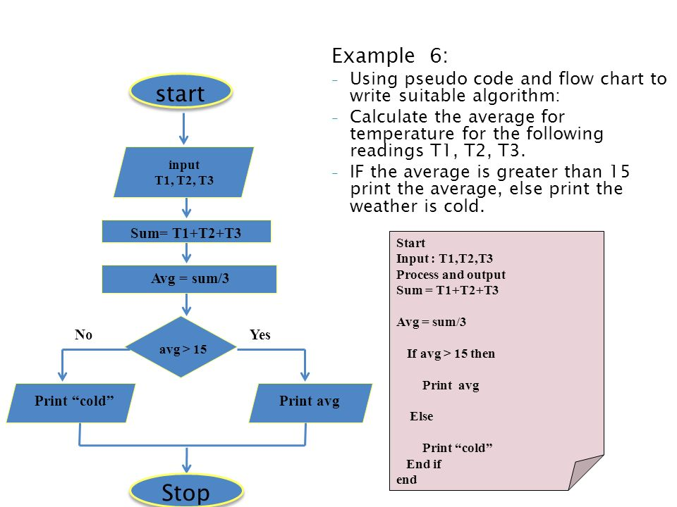 pseudocode samples and flow chart Flowchart pseudocode examples algorithm using and pseudo code level 1 youtube is an informal high description of the operating flowcharts algorithms review terms a.