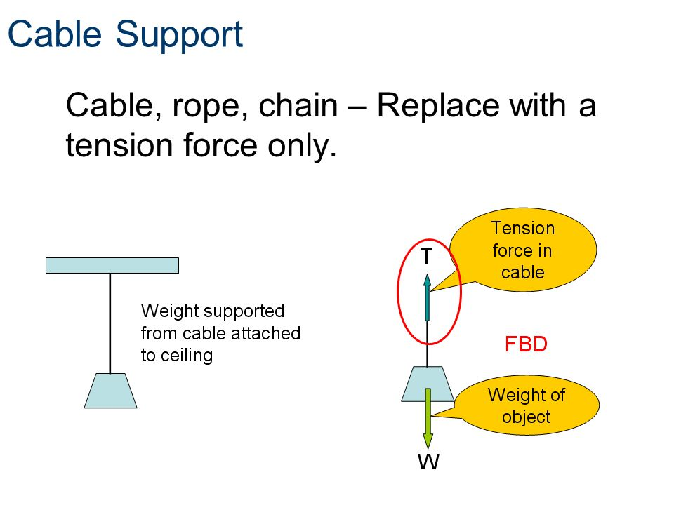 Free body diagrams free body diagrams principles of engineeringtm cable support cable rope chain replace with a tension force only ccuart Choice Image
