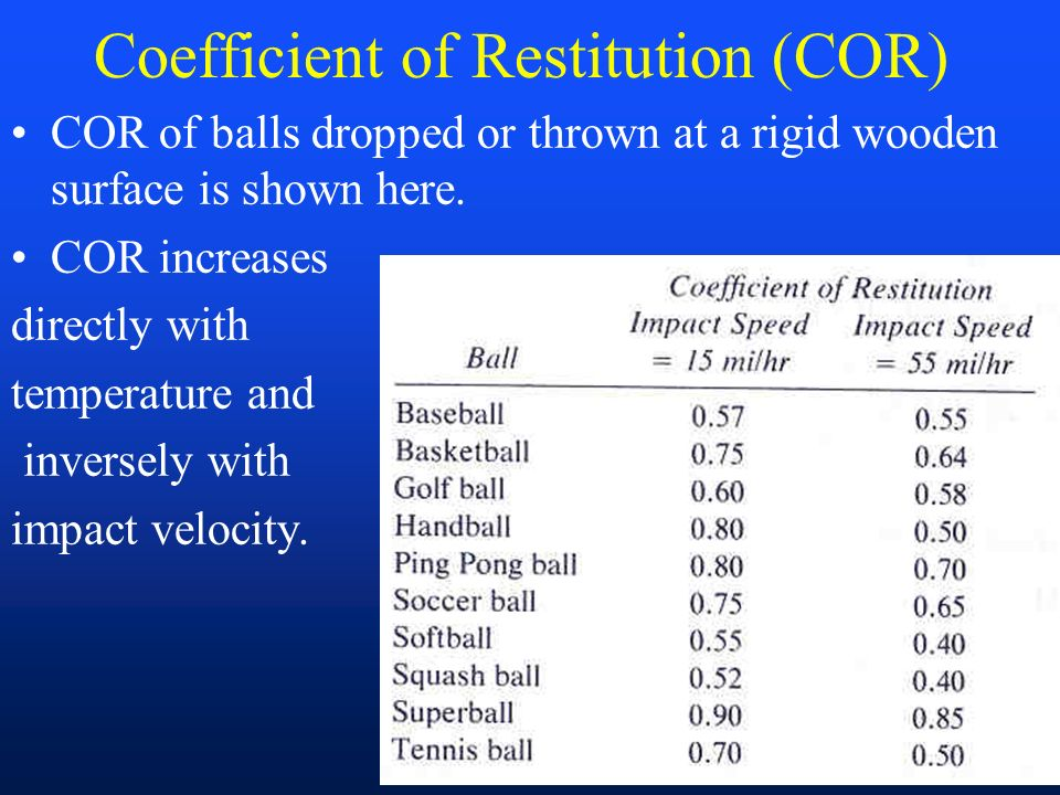 Coefficient Of Restitution Golf Ball