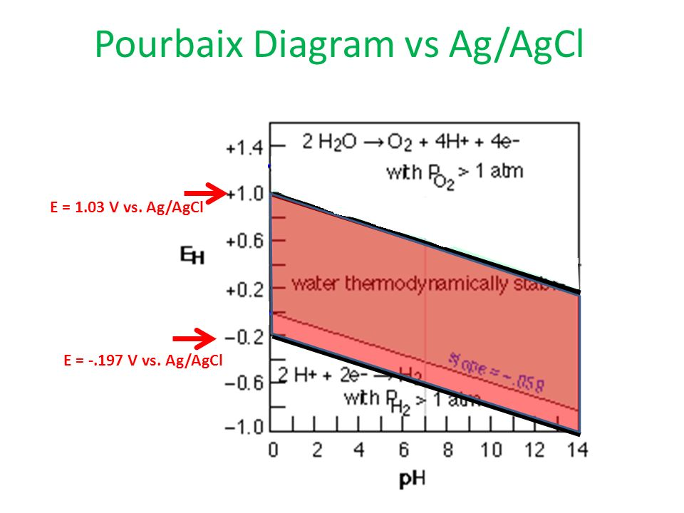 Electrochemistry for engineers ppt video online download 10 pourbaix diagram ccuart Images