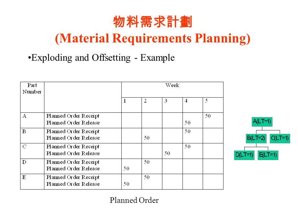What is Materials Requirement Planning?