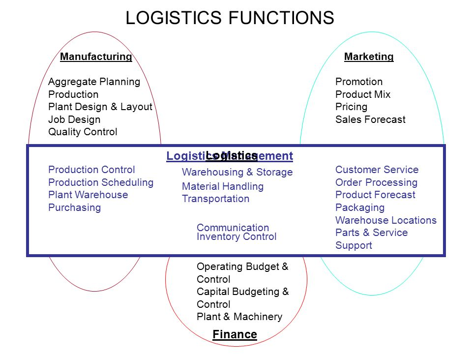 logistics-the competitive tool
