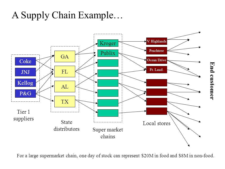 supply chain management supermarket performance Managing information flows for improved value chain performance  the supply chain management literature that  from the supermarket shelf or.