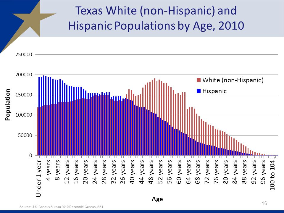bexar county hispanic singles San antonio metropolitan health district  census tract hispanic population percent: 7  bexar county births to single mothers by age of mother & birth order 15.