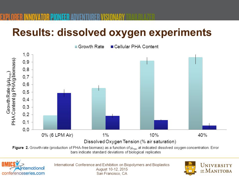 experiment 10 comparison of biological oxygen Comparison of the effectiveness of various deaeration techniques article in dissolution technologies 11(1) january 2004 with 101 reads doi: 1014227/dt110104p6.
