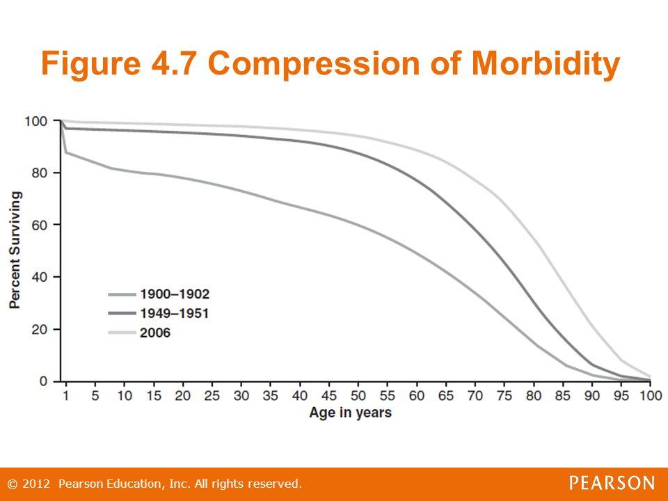 Compression morbidity thesis