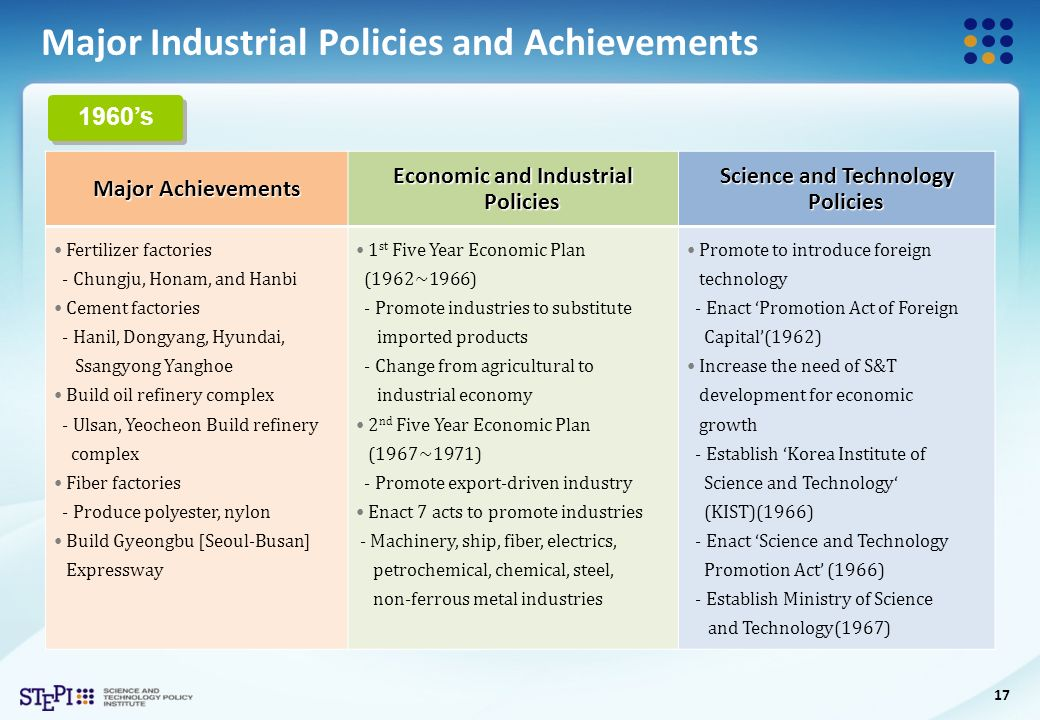 main thems in technology development Main findings: teens, technology, and human potential in under headings that indicate the major themes emerging from technology & economic development.