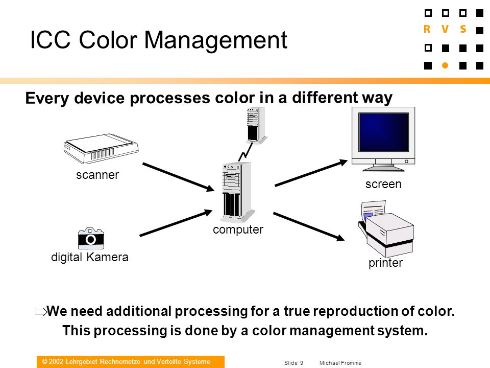 ICC Color Management Every device processes color in a different way
