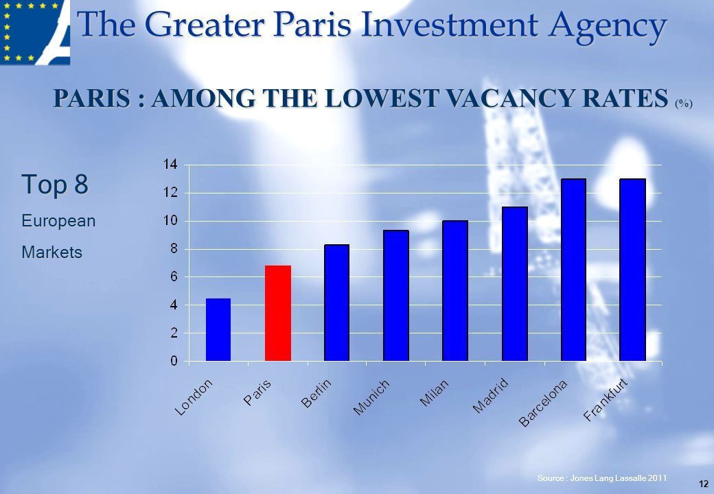 PARIS : AMONG THE LOWEST VACANCY RATES (%)