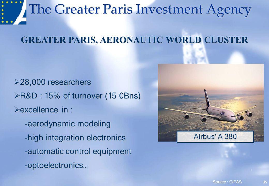 GREATER PARIS, AERONAUTIC WORLD CLUSTER