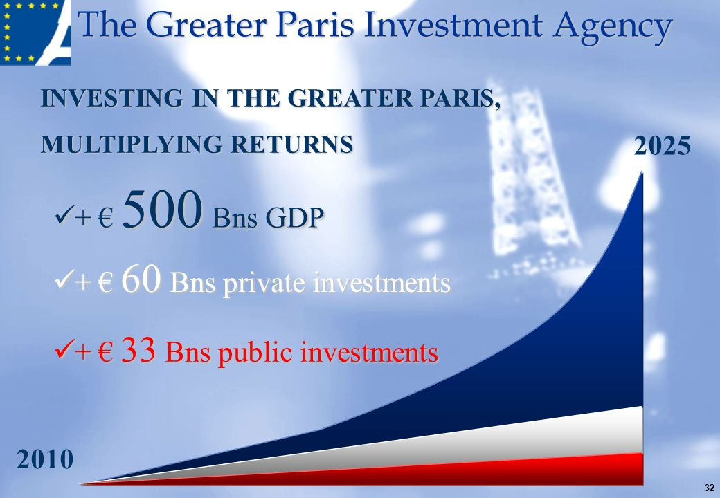 + € 60 Bns private investments