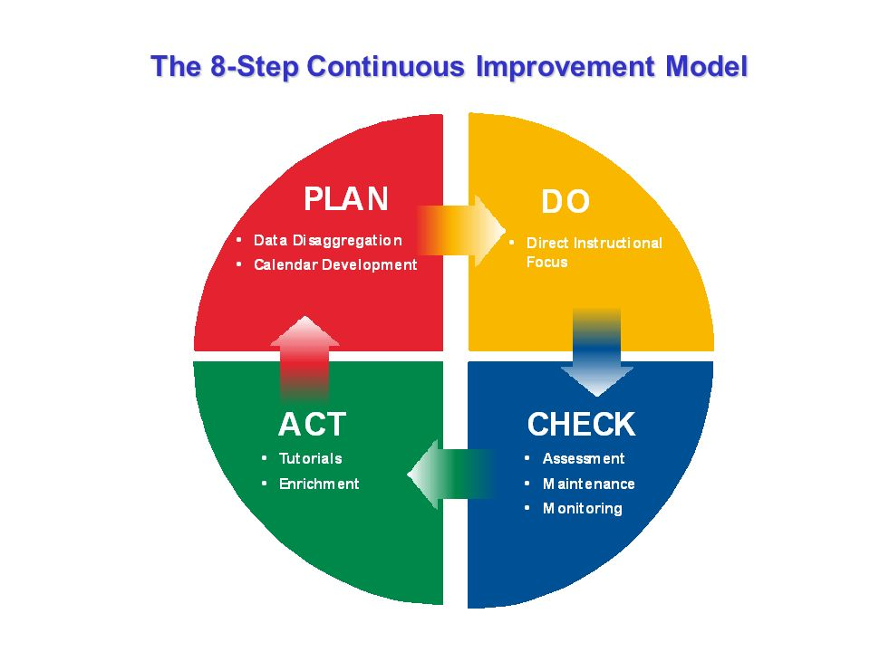 explain how continuous improvement models knowledge Continuous quality improvement (cqi) strategies to optimize your practice primer provided by: the national learning consortium (nlc) developed by: health information technology research center (hitrc) the material in this document was developed by regional extension center staff in the performance of technical support and ehr.