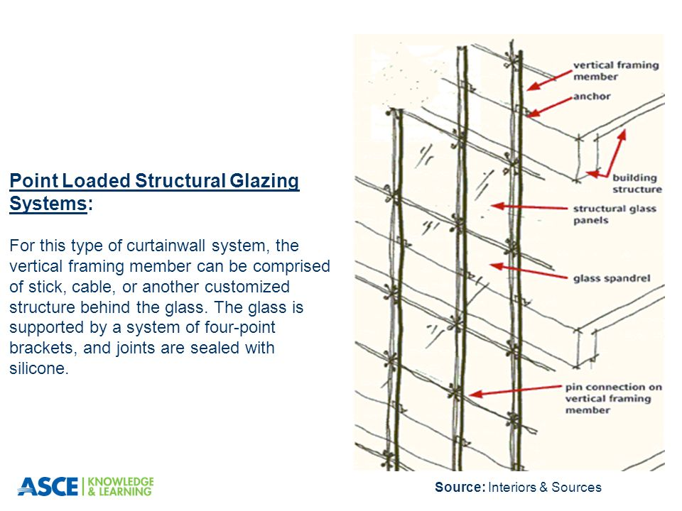 Total Structural Glazing System Glass : Curtainwall primer for design professionals ppt download