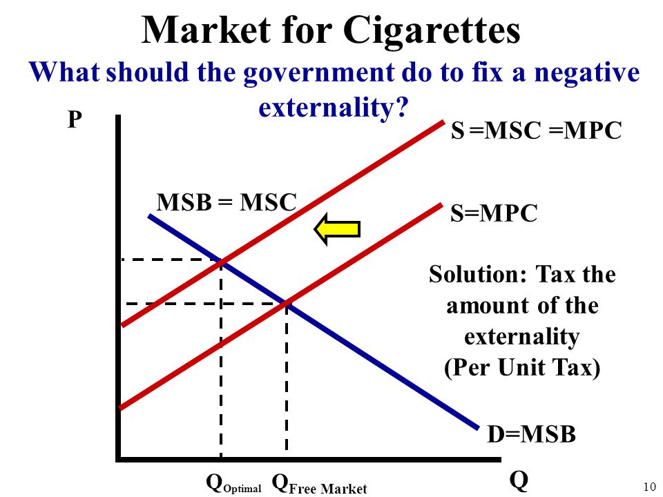 Market for Cigarettes What should the government do to fix a negative externality P. S =MSC. =MPC.