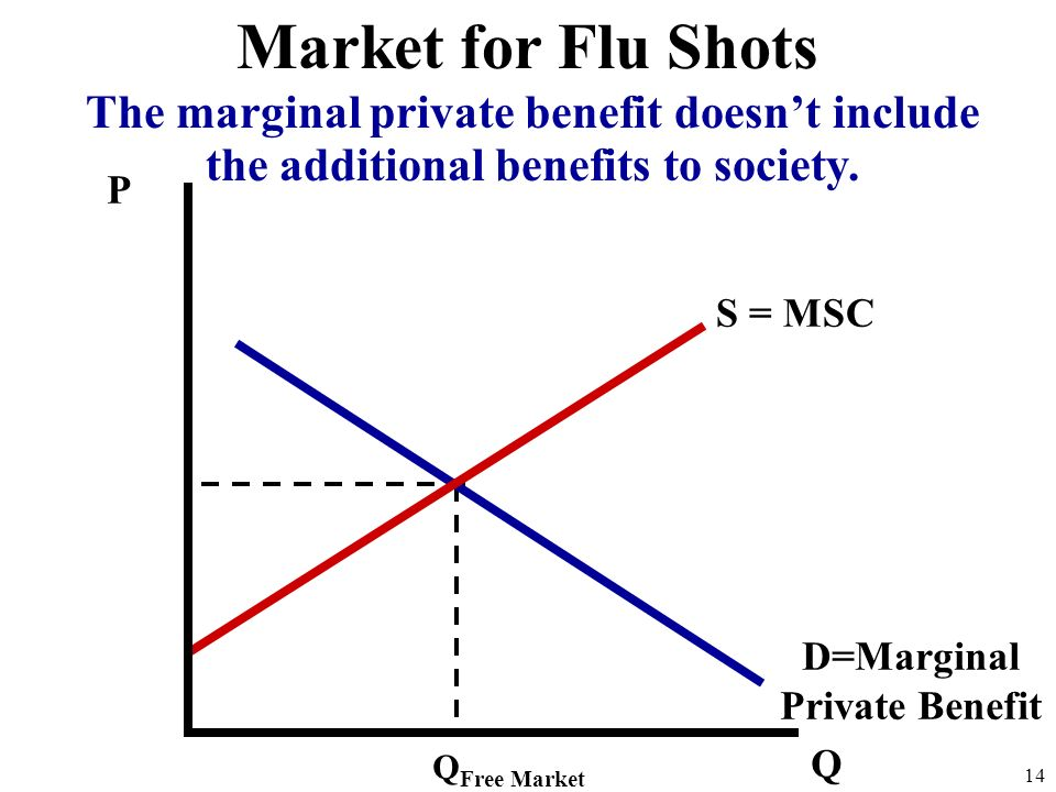 D=Marginal Private Benefit
