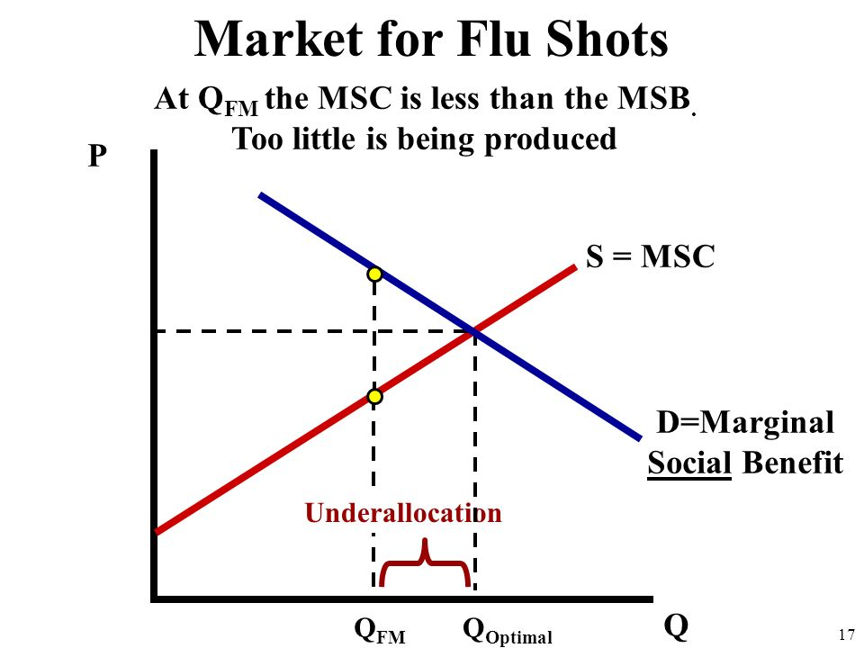 Market for Flu Shots At QFM the MSC is less than the MSB.