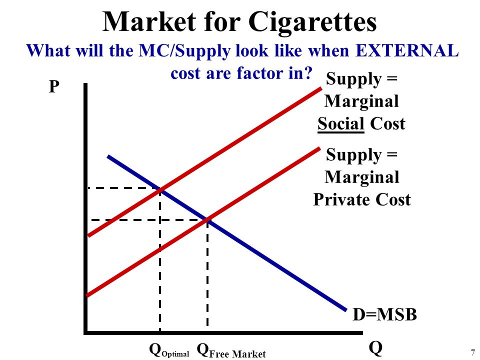 What will the MC/Supply look like when EXTERNAL cost are factor in