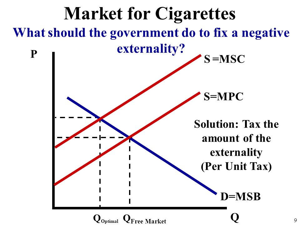 Market for Cigarettes What should the government do to fix a negative externality P. S =MSC. S=MPC.