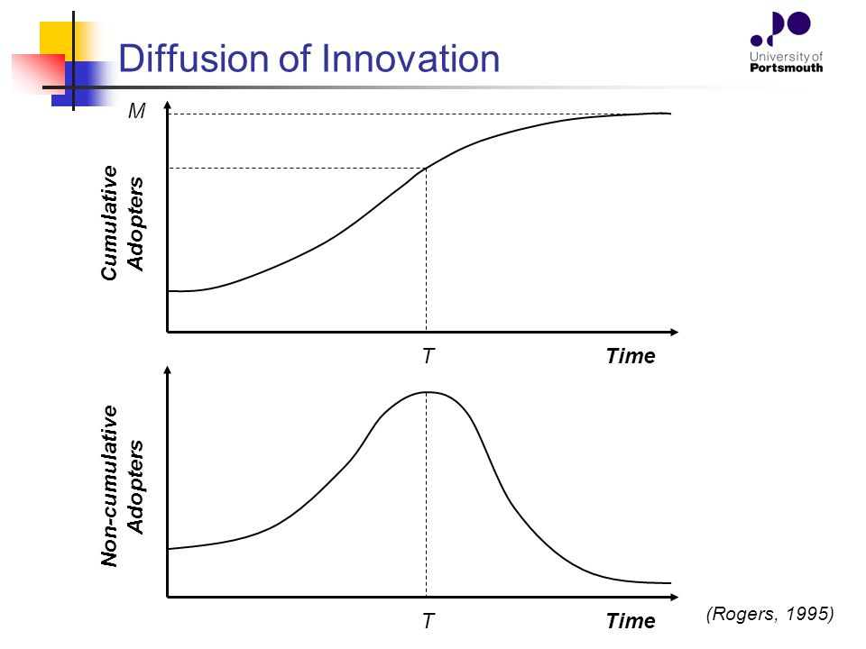 diffusion of inno Diffusion of innovations, 5th edition [everett m rogers] on amazoncom free shipping on qualifying offers now in its fifth edition, diffusion of innovations is a classic work on the spread of new ideasin this renowned book.
