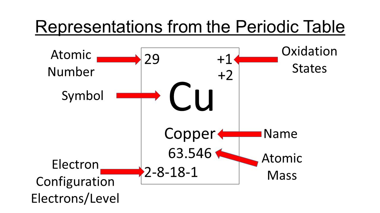 Calculating particles in a atom ppt video online download representations from the periodic table urtaz