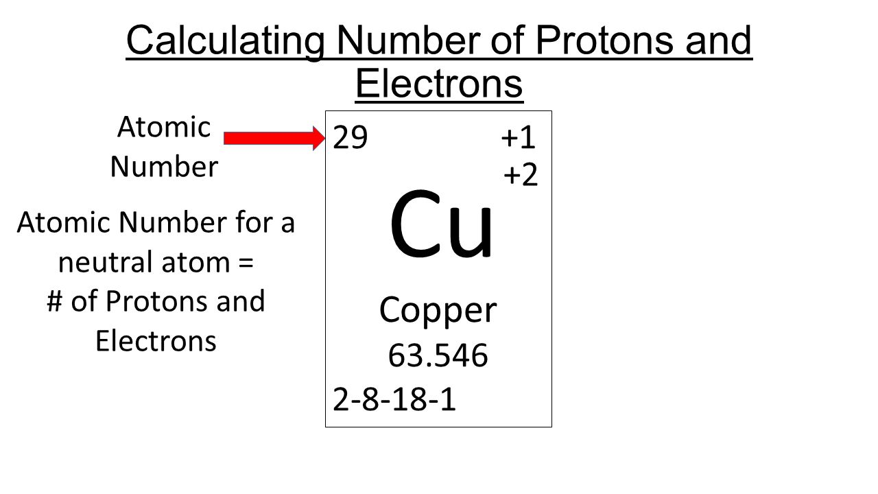 Calculating particles in a atom ppt video online download calculating number of protons and electrons urtaz Image collections