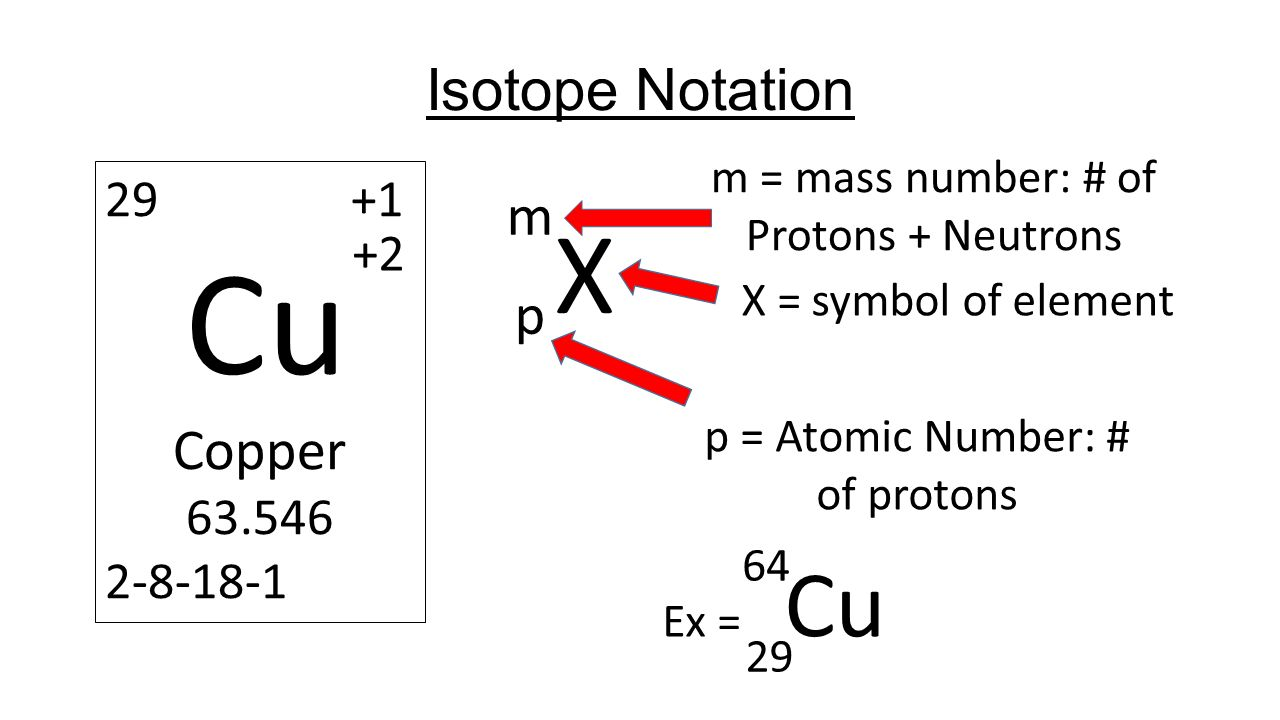 Calculating particles in a atom ppt video online download x isotope notation m cu p copper 29 1 2 63546 2 8 buycottarizona