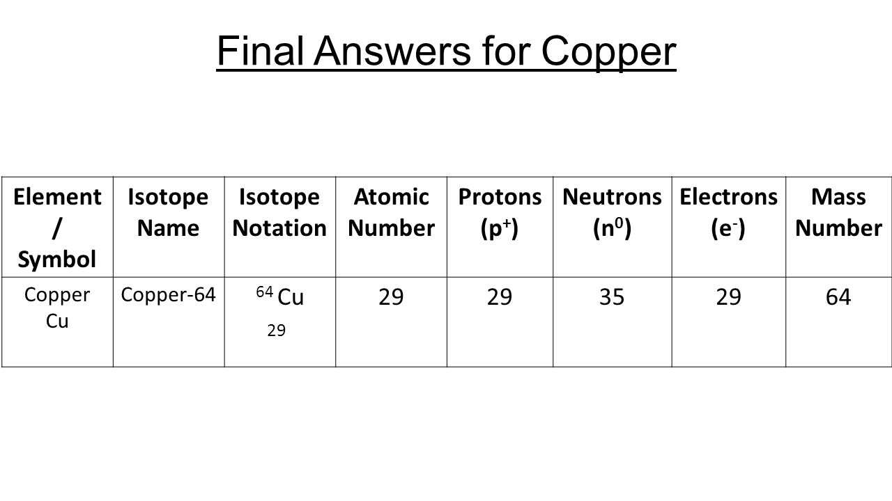 Calculating particles in a atom ppt video online download final answers for copper buycottarizona