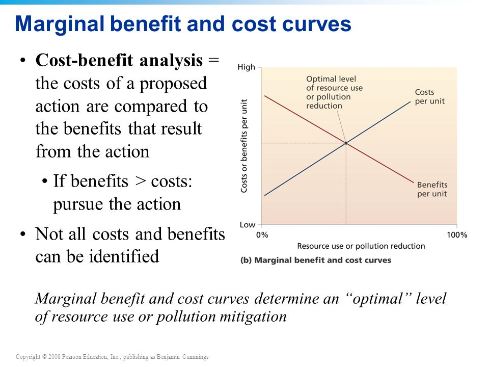 Marginal benefit and cost curves