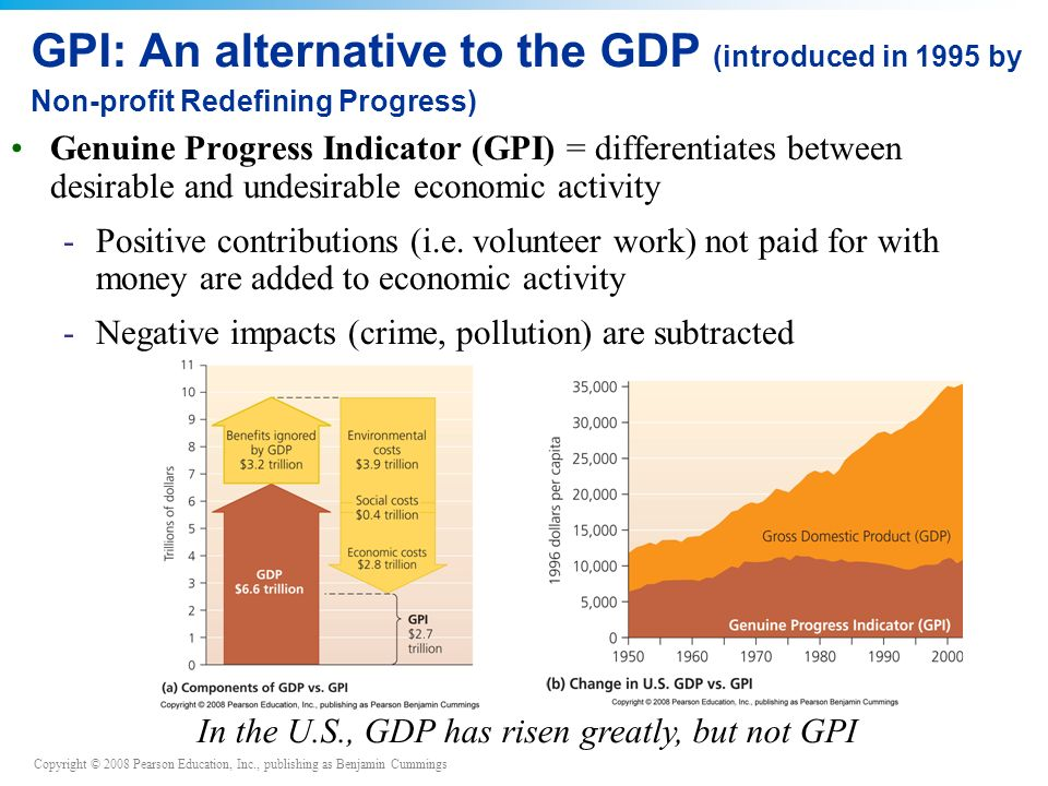 In the U.S., GDP has risen greatly, but not GPI