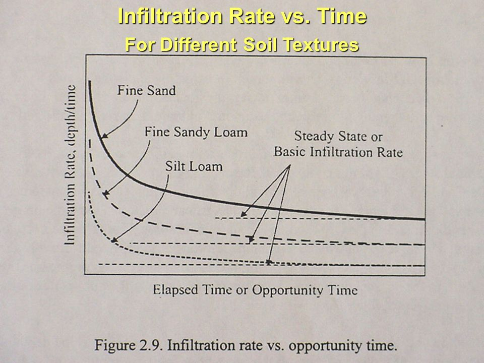 infiltration rate of soils pdf