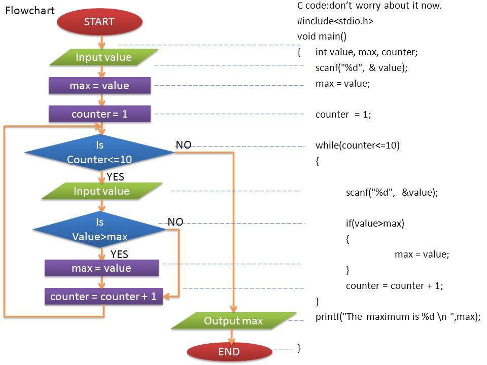 Demented Flowchart Startup Flow Chart Analysis Example Charts