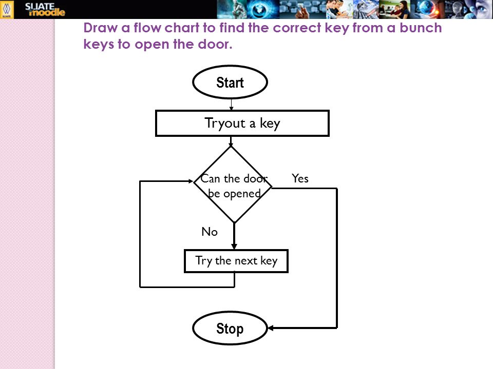 can i draw a flow chart with pdf