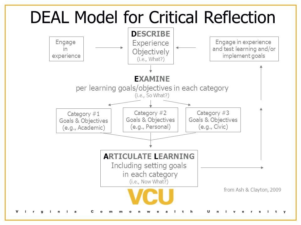 """model of critical reflection Critical reflection meaning making in  we learn from reflecting on experience""""   as found at ."""