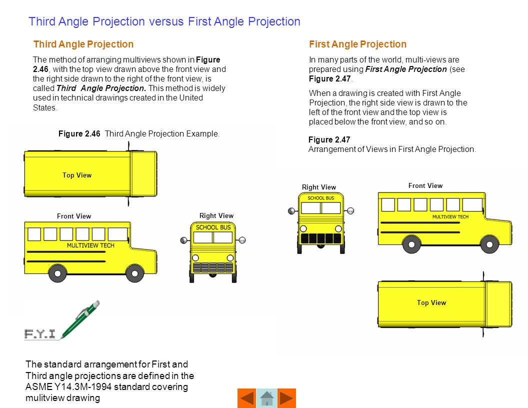 Unit 2 multiview drawing ppt download third angle projection versus first angle projection biocorpaavc Gallery