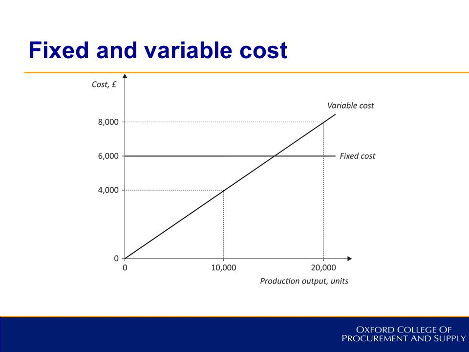 fixed cost variable cost and break If fixed costs increase by $28,000 what decrease in variable cost per person must be achieved to maintain the breakeven pt calculated in requirement 1.