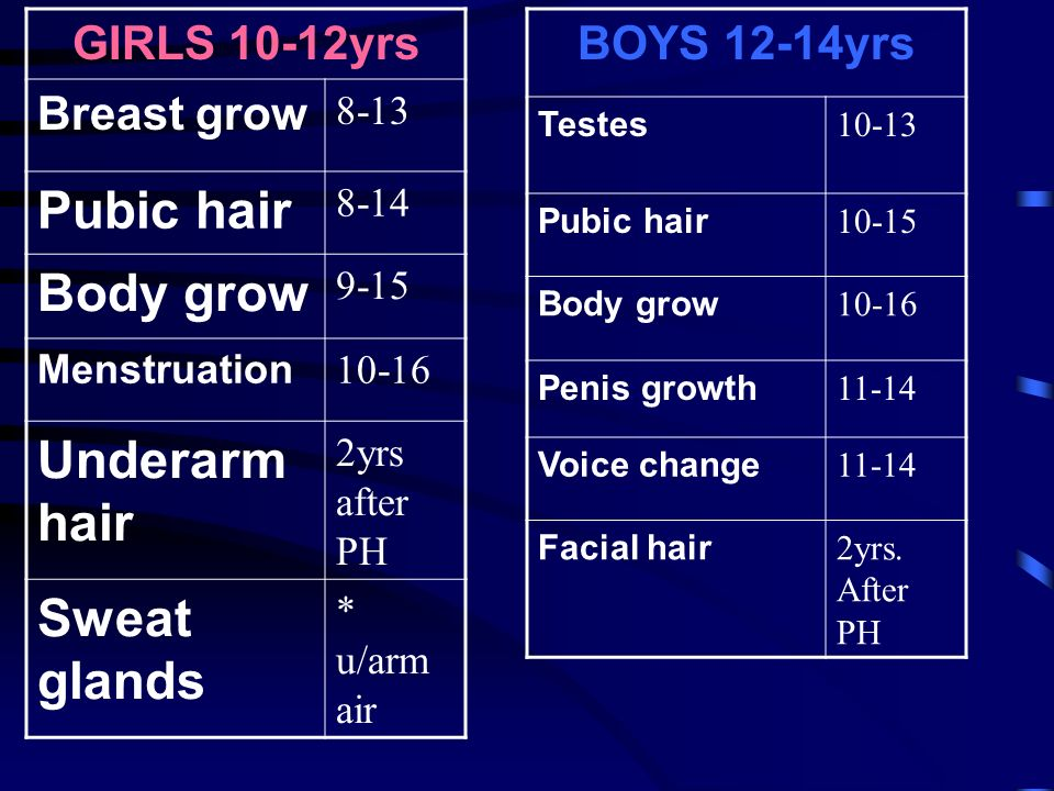Physical Changes for Boys Puberty Information for Teens