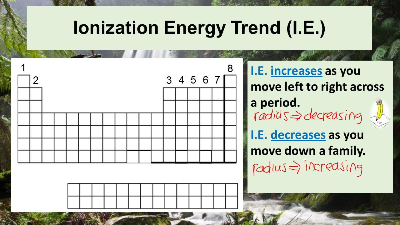Periodic table trends atomic radius ionization energy pg ppt 12 ionization energy trend gamestrikefo Images