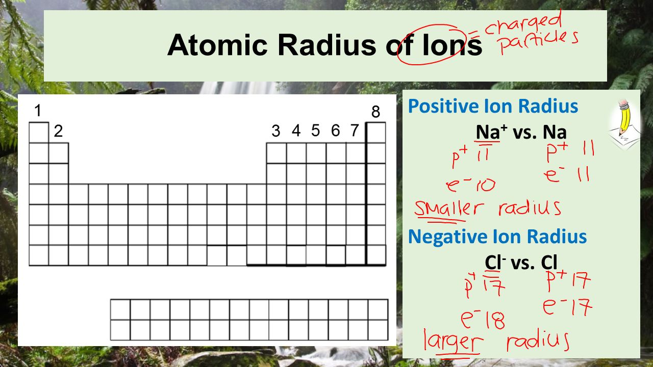 Periodic table trends atomic radius ionization energy pg ppt 9 atomic radius gamestrikefo Choice Image