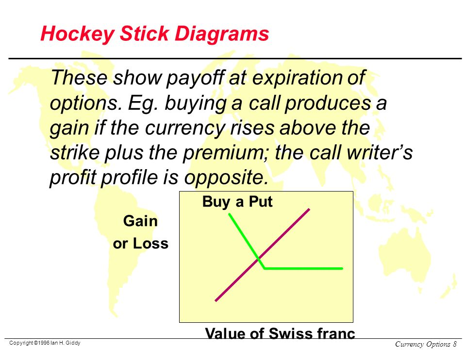 Fx options payoff