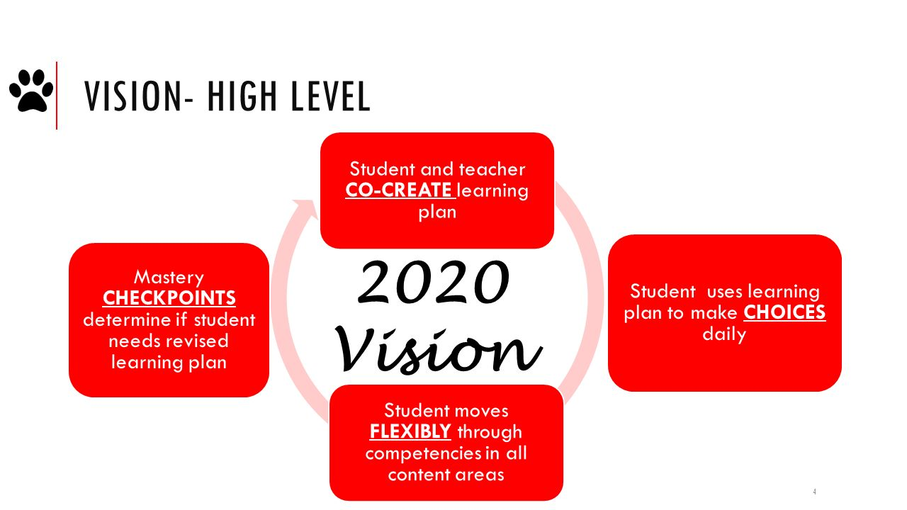 my vision 2020 for my school