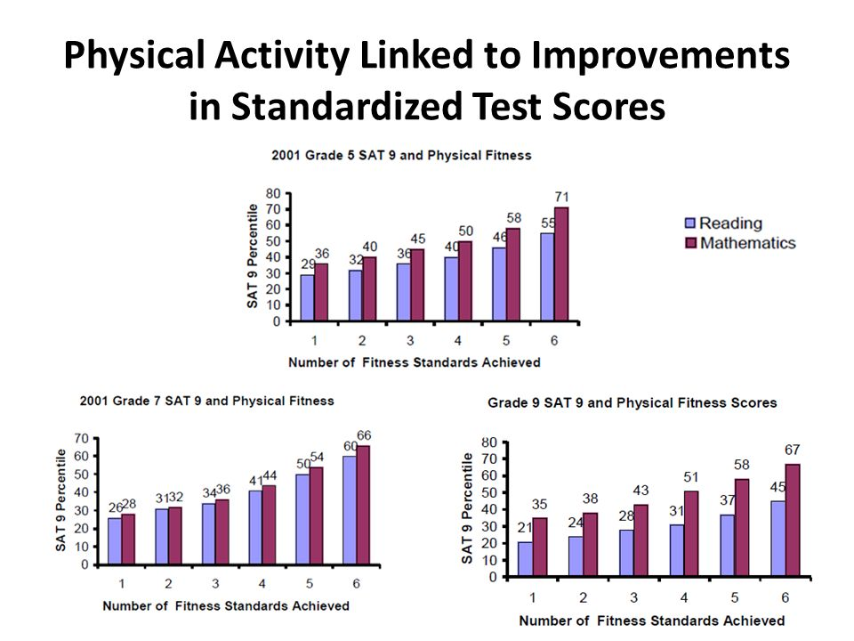 the relation between the wingate test score of an individual and their performance in sports The wingate test is a cycle test of anaerobic leg power, conducted over 30 seconds the test is also known as the wingate anaerobic test (want), and was developed at the wingate institute in israel during the 1970's.