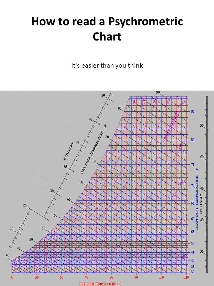 How To Read A Psychrometric Chart  Ppt Download