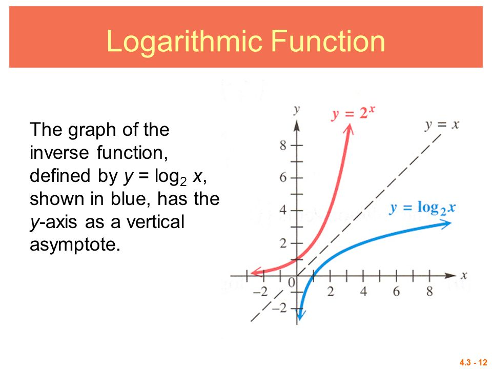 graph a logarithmic function and its inverse relationship