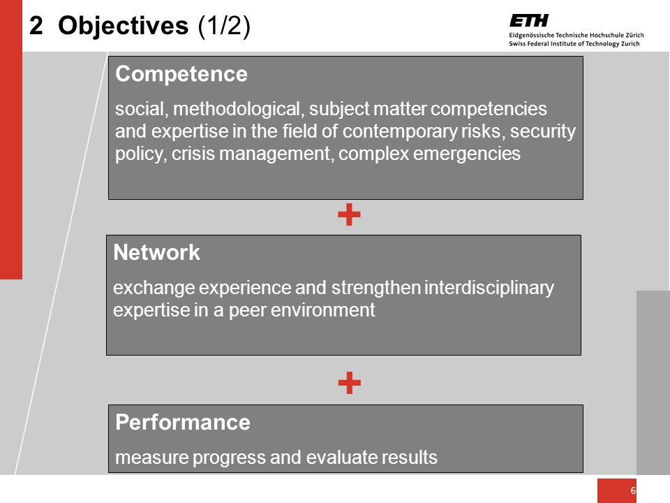 + + 2 Objectives (1/2) Competence Network Performance