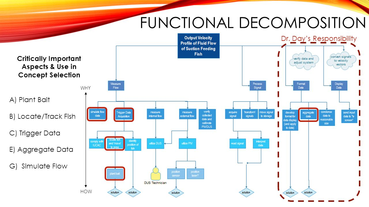 aspects of decomposition Decomposition in computer science, also known as factoring, is breaking a  complex problem or system into parts that are easier to conceive, understand,.