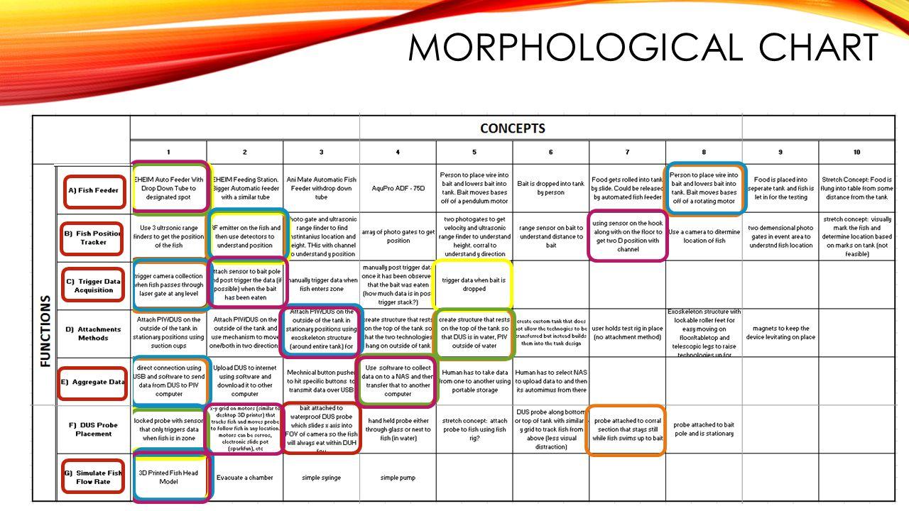 Morphological Chart Engineering Design